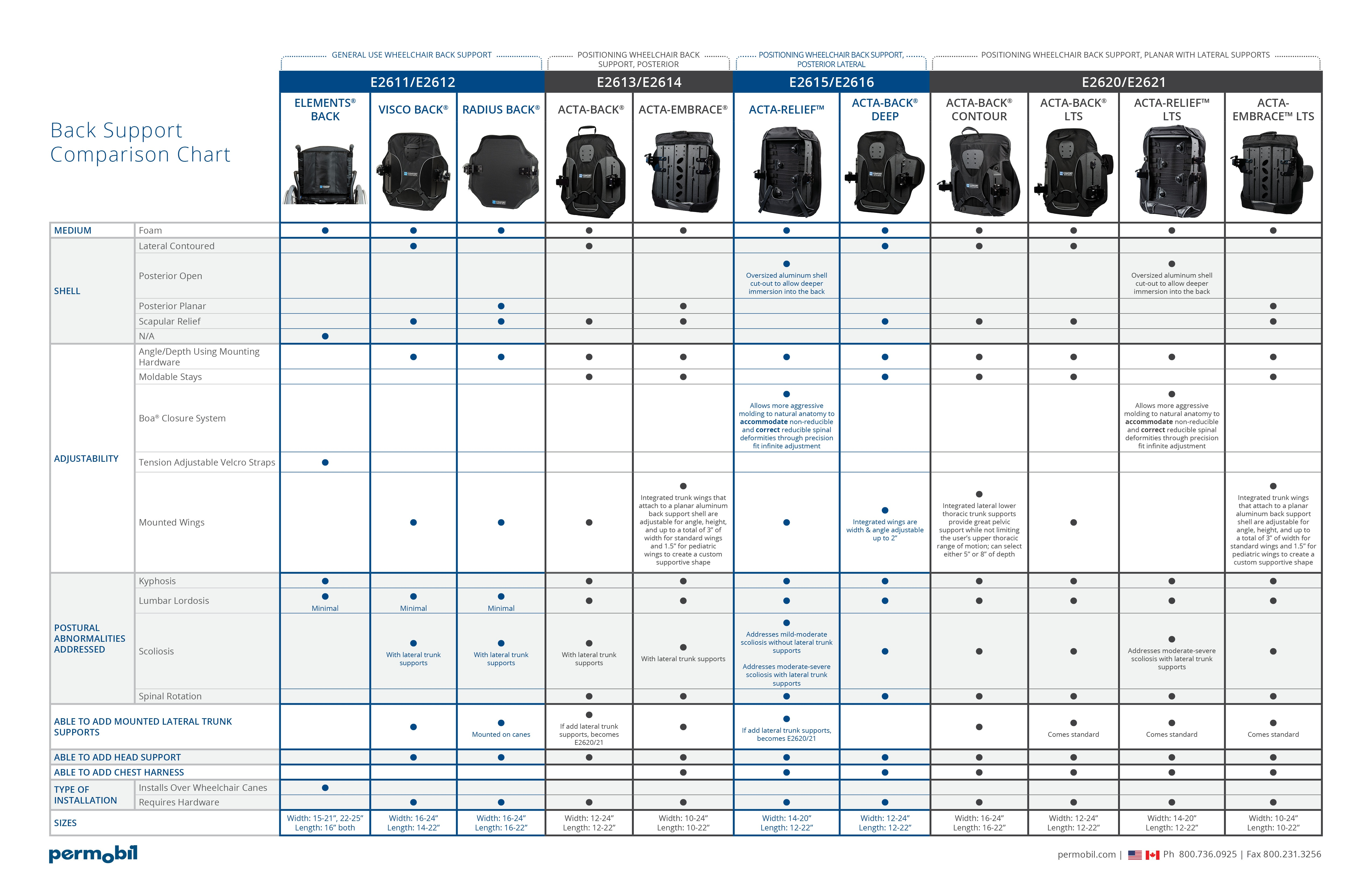 Permobil_Wheelchair_Back_Support_Comparison_Chart