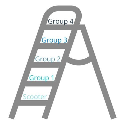 Insurance-Ladder