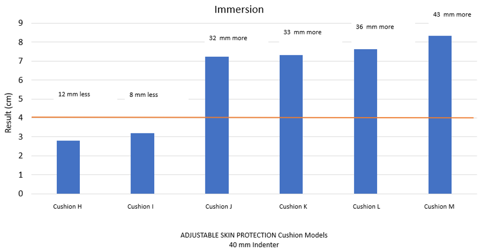 Immersion Test Results - Adjustable Skin Protection