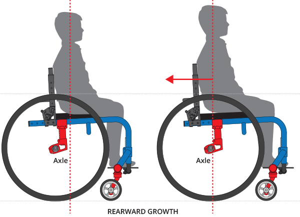 RearwardGrowth?width=600&name=RearwardGrowth how does a manual wheelchair grow with my child?