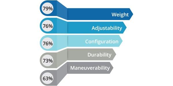 Blog-Percentages