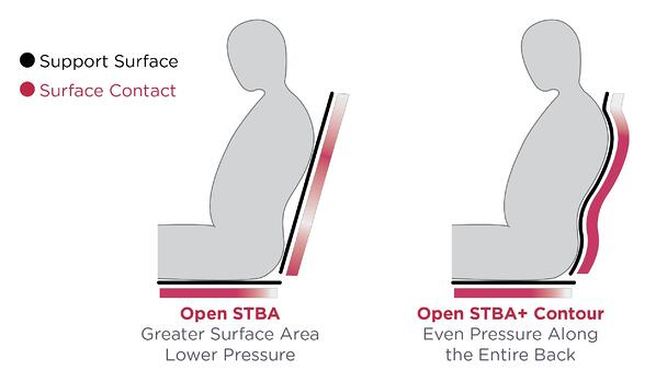 STBA with Contour