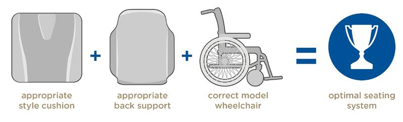 Seating Positioning Equation