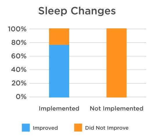 Sleep-Changes-Chart.jpg