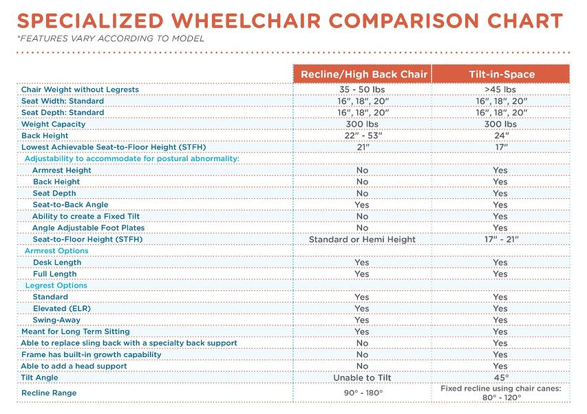 Specialized Wheelchar Comparison Chart_0217.jpg
