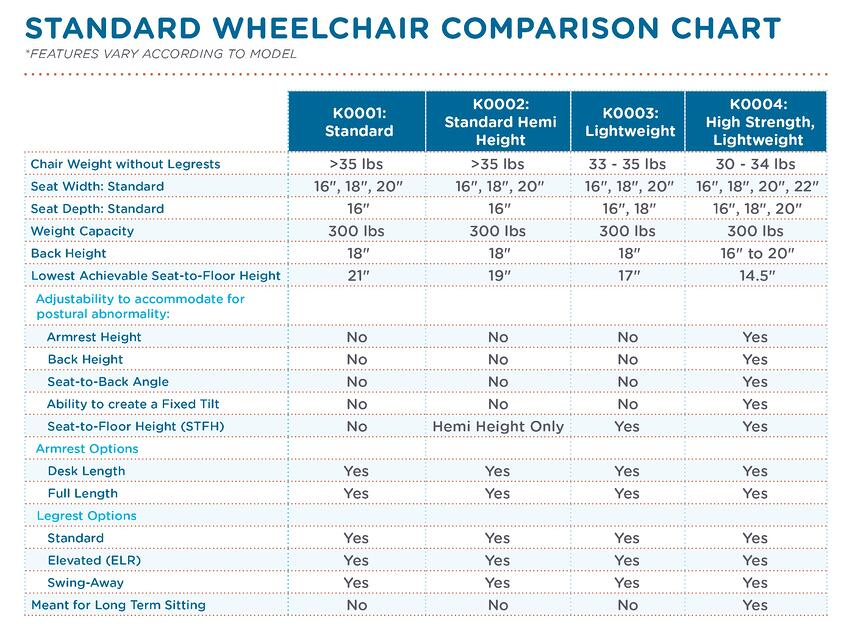 Standard Wheelchar Comparison Chart_0217.jpg