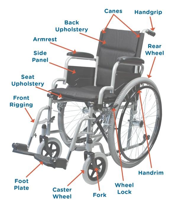 Wheelchair-UniversalTerminology.jpg