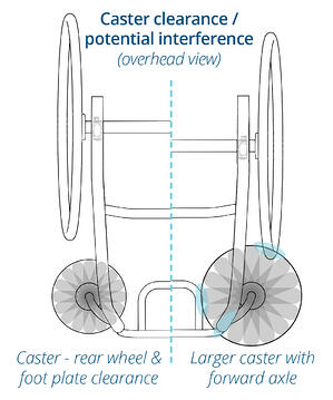 Caster Clearance Potential Interference