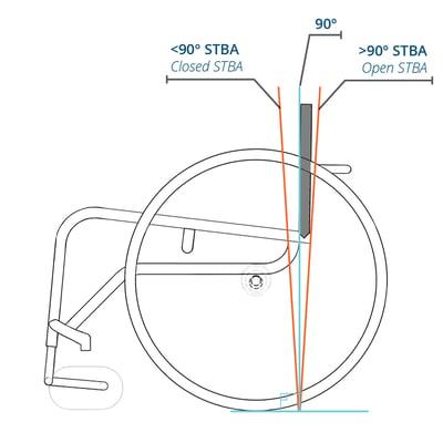 K0005-Seat to back angle