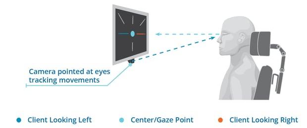 Eye Gaze Updated