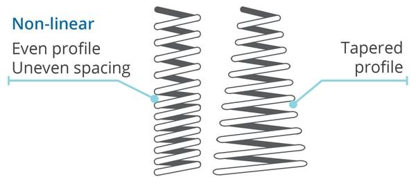 Suspension Non-Linear