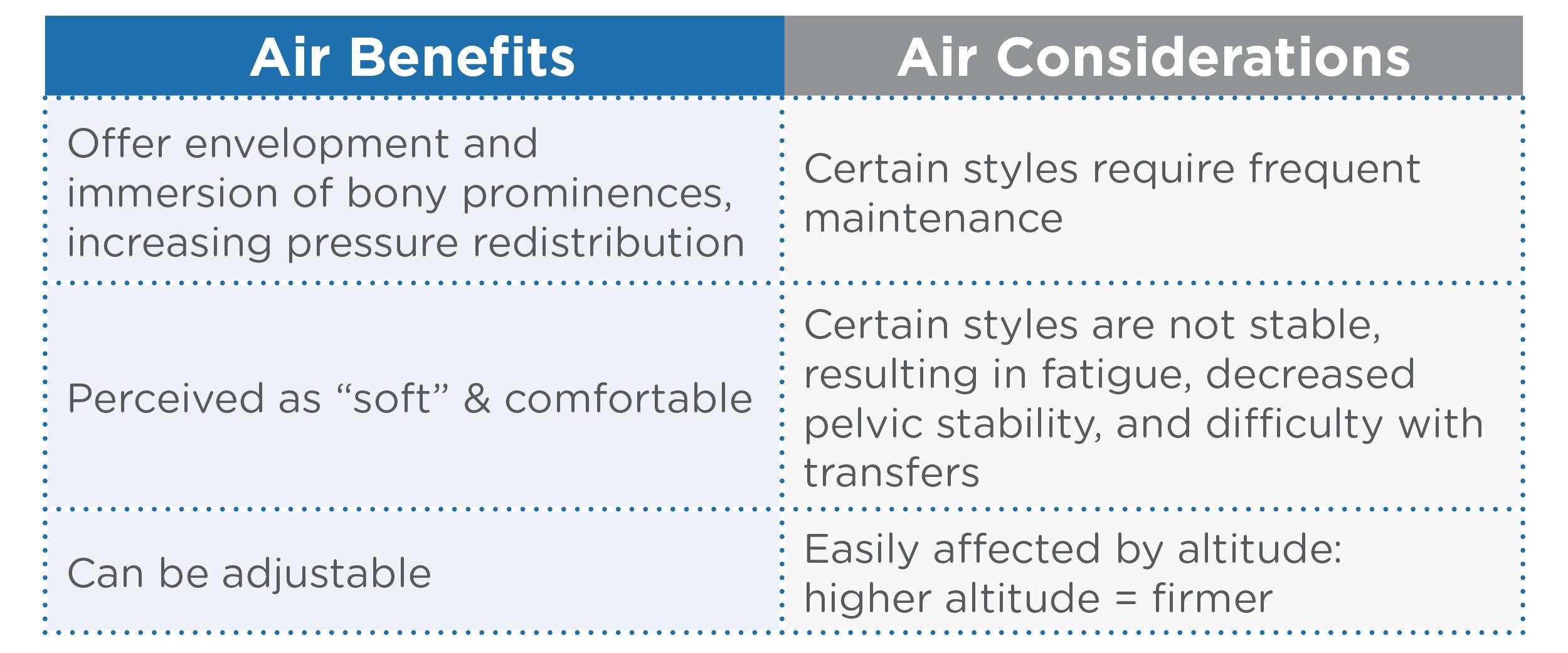 Air Chart