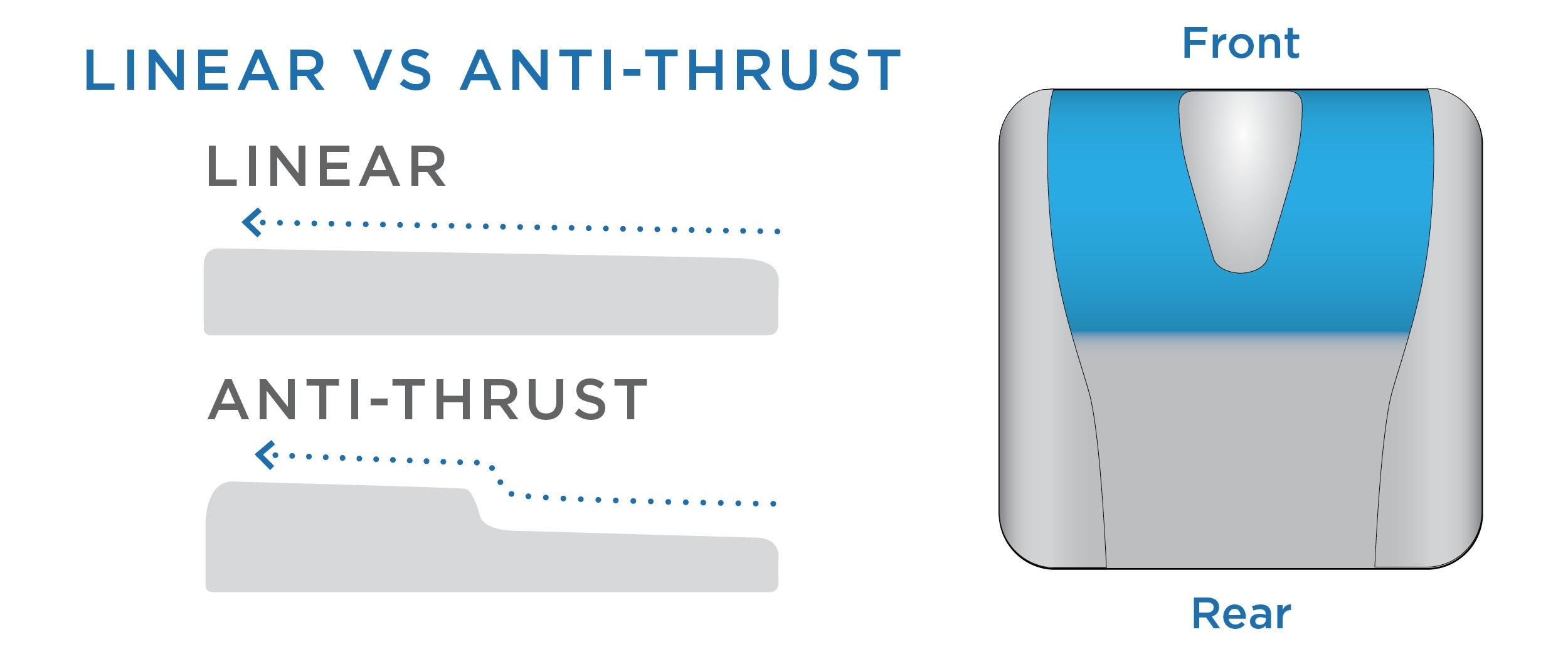 Anti-Thrust