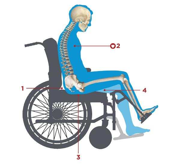 Elevating Leg Rest Myth