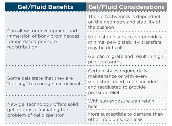 GelFluid Chart