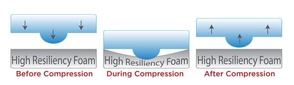 HR Foam