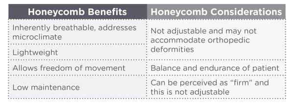 Honeycomb Chart
