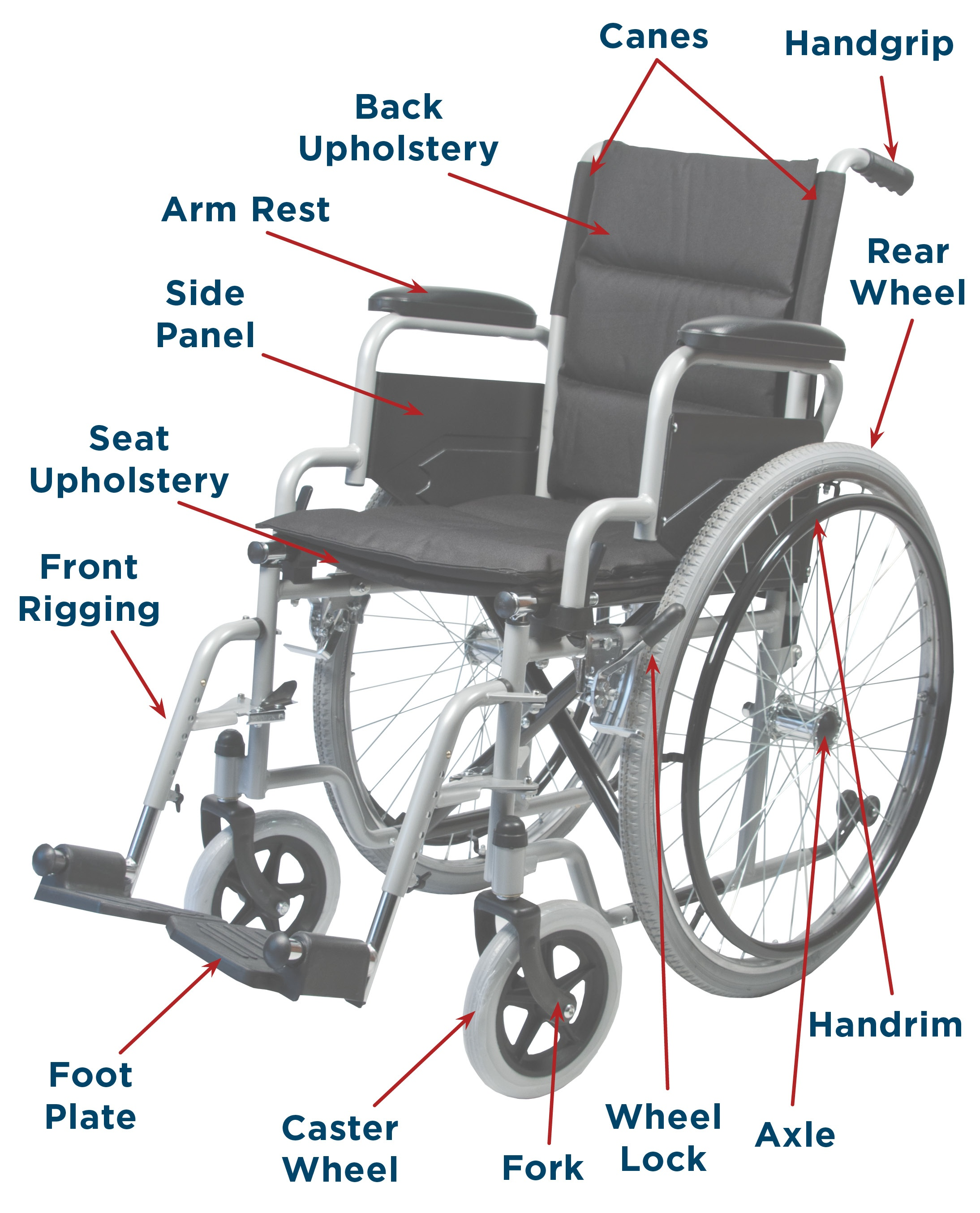 Manual Wheelchair Universal Terms