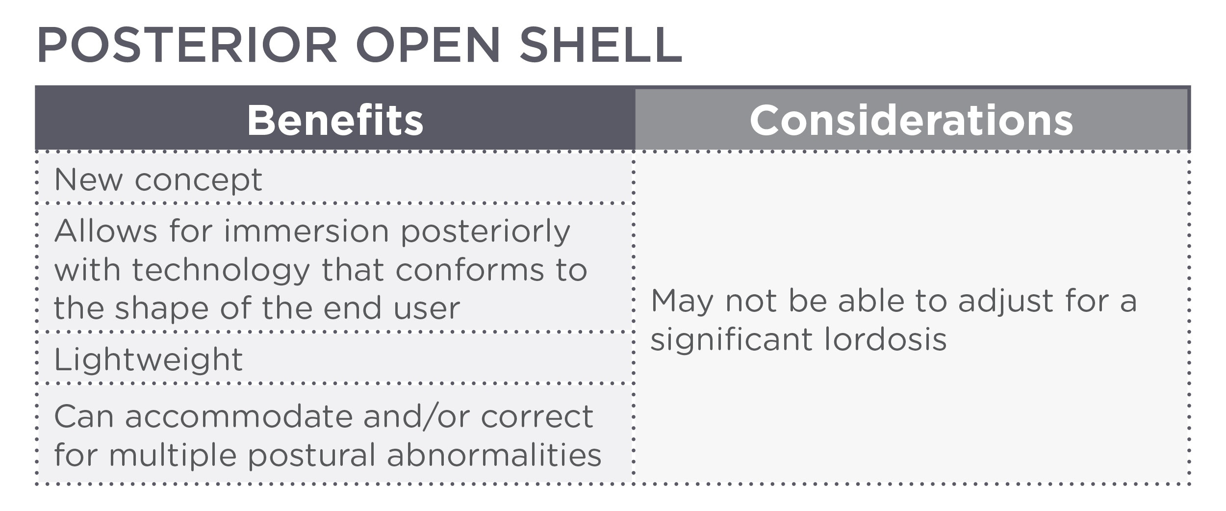 Posterior Open Shell Chart