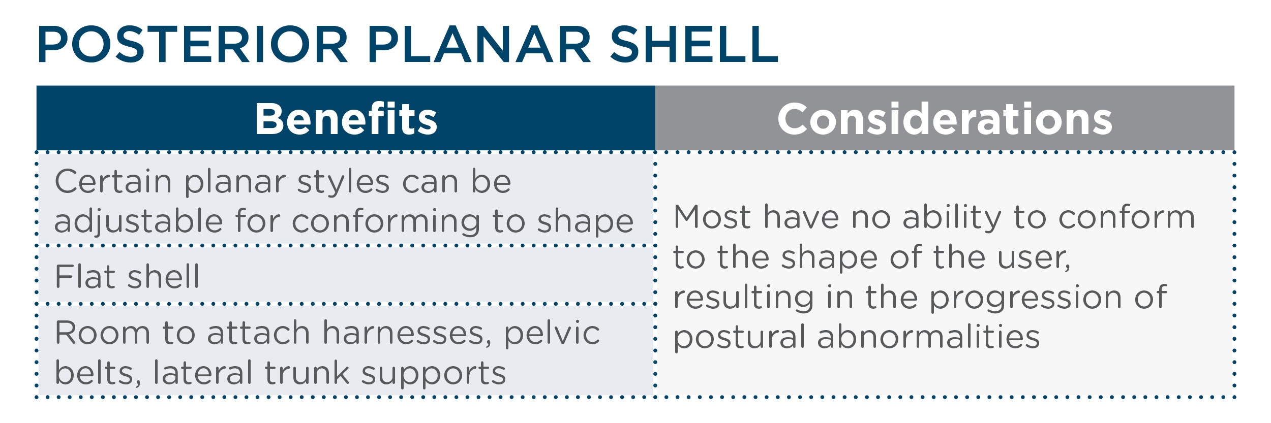 Posterior Planar Shell Chart