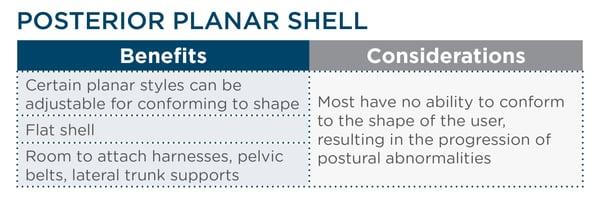 Posterior Planar Shell Chart