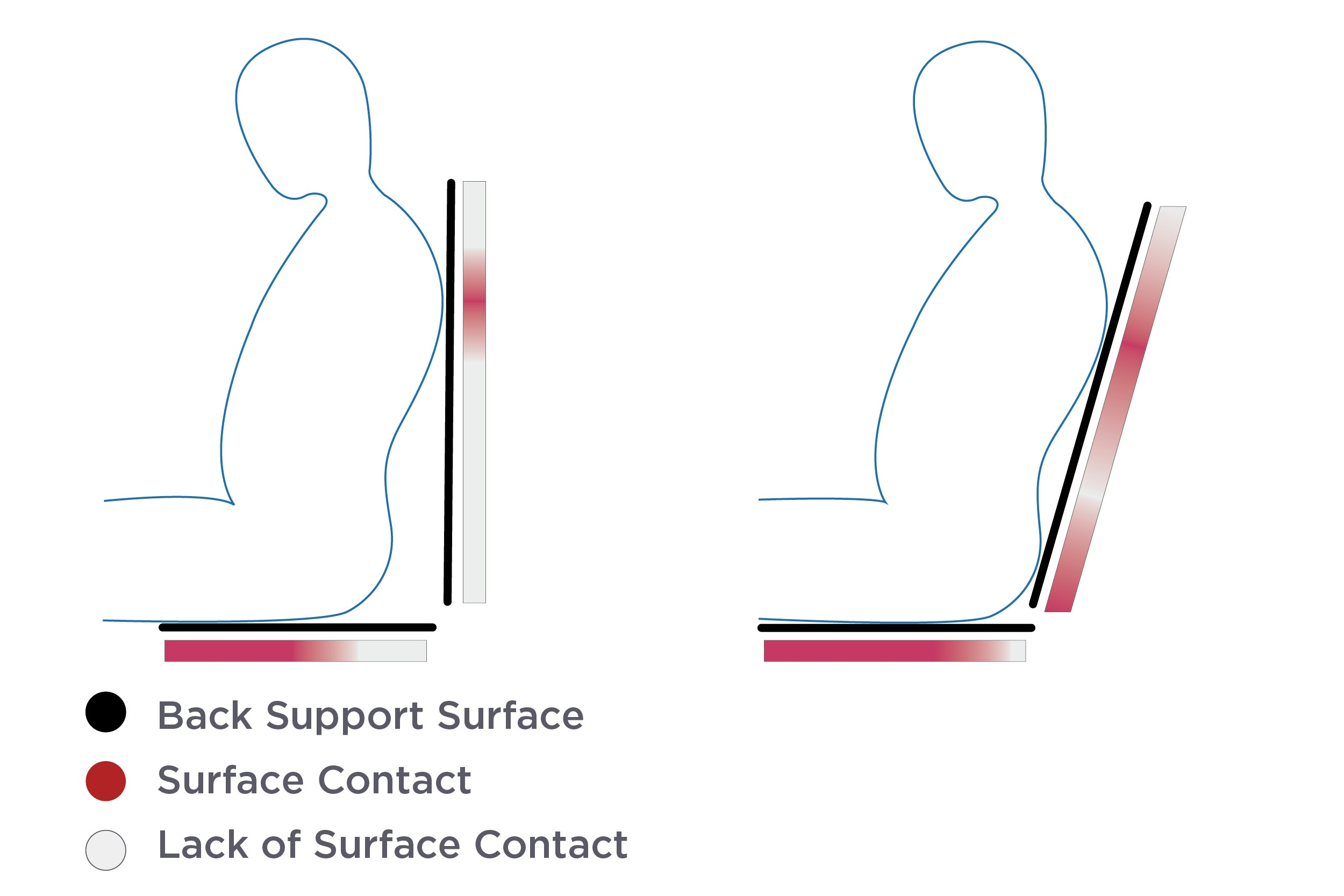 Seat-to-back angle