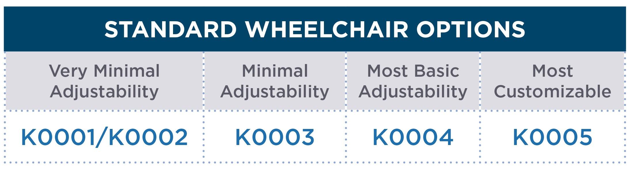 Standard Wheelchair Options Chart