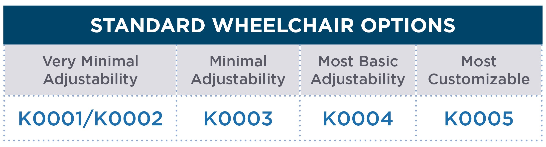 Standard Wheelchair Options Chart