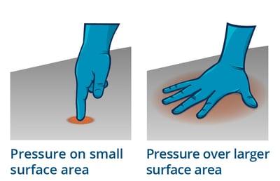 Surface Area Pressure