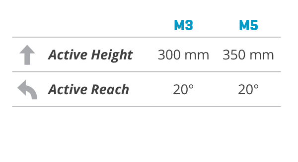 Active Height_Active Reach table