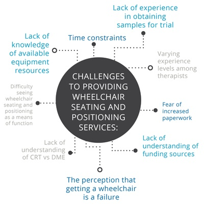wheelchair seating positioning guide rh hub permobil com Incorrect Wheelchair Positioning wheelchair positioning guidelines