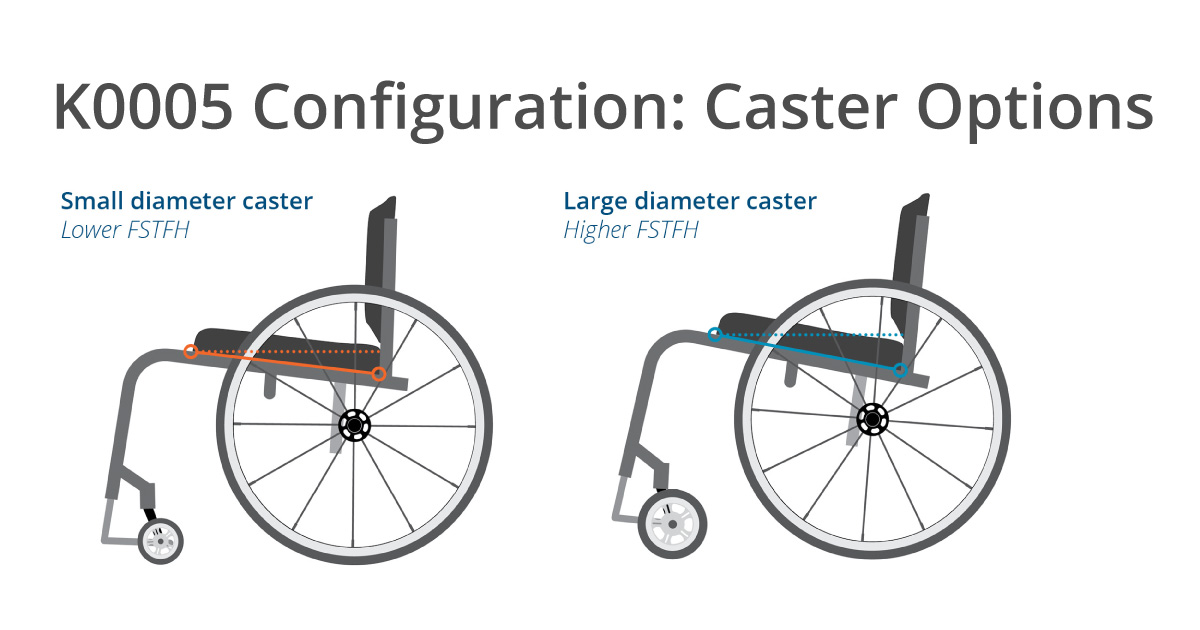K0005 Configuration: Caster Options