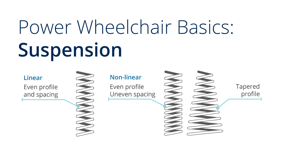 Power Wheelchair Basics: Suspension