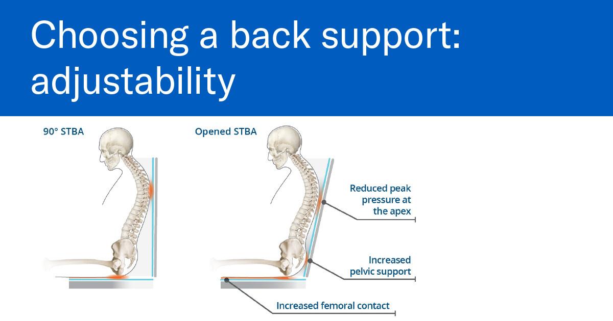 Choosing a back support: adjustability