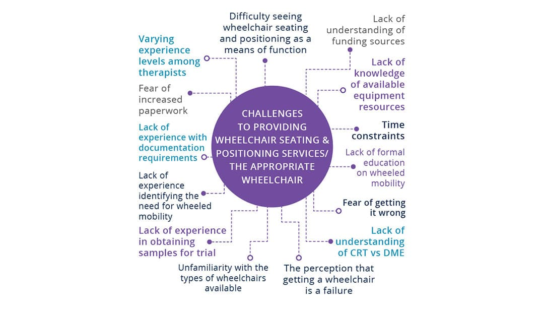 Challenges-wheeled-mobility-Optimized