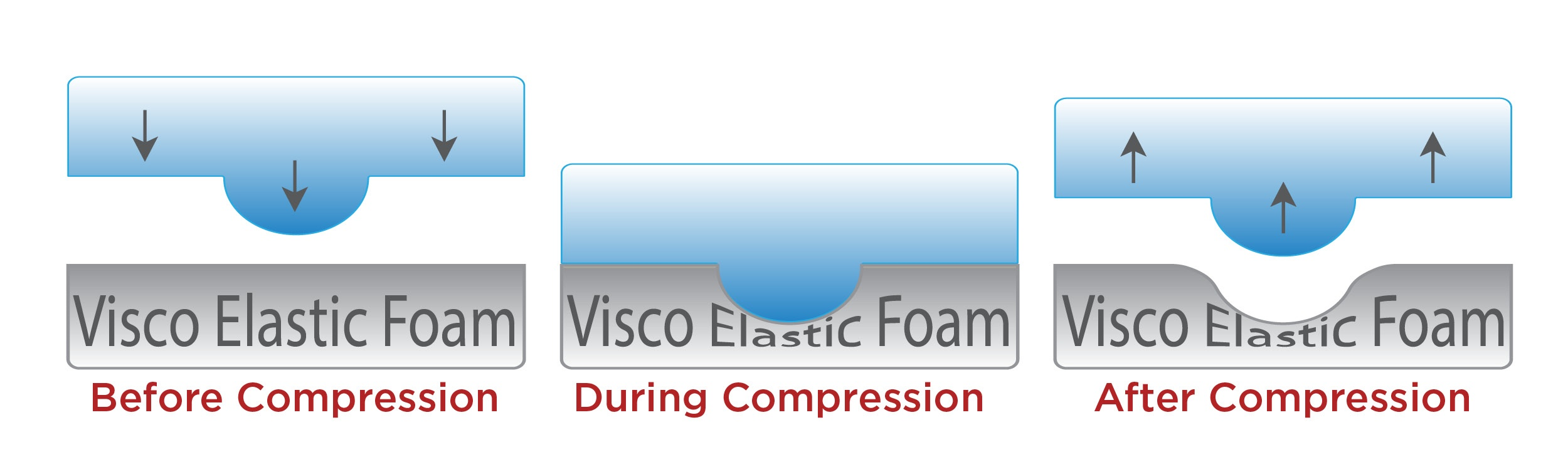 Visco Foam