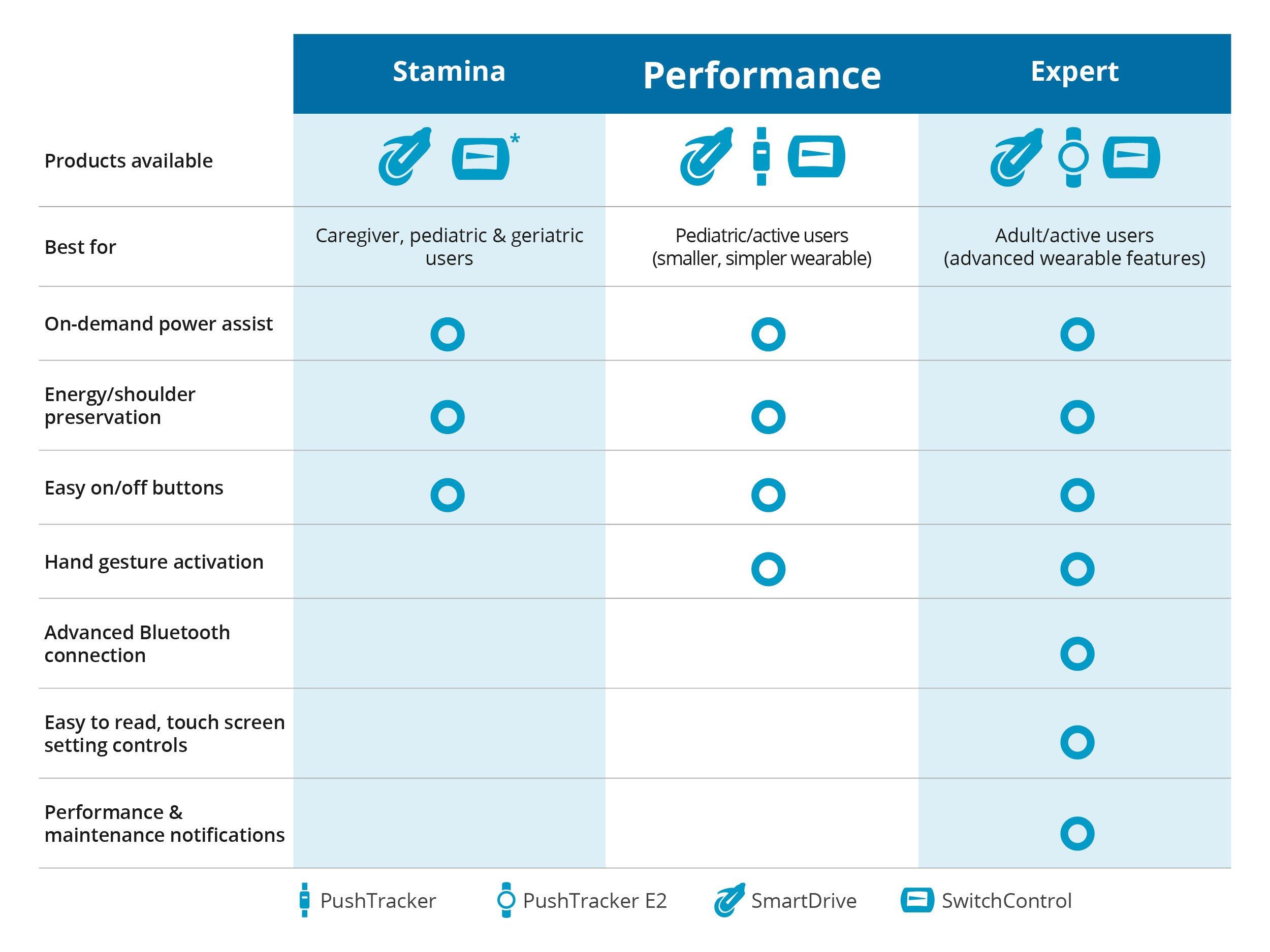 Full Chart - Performance