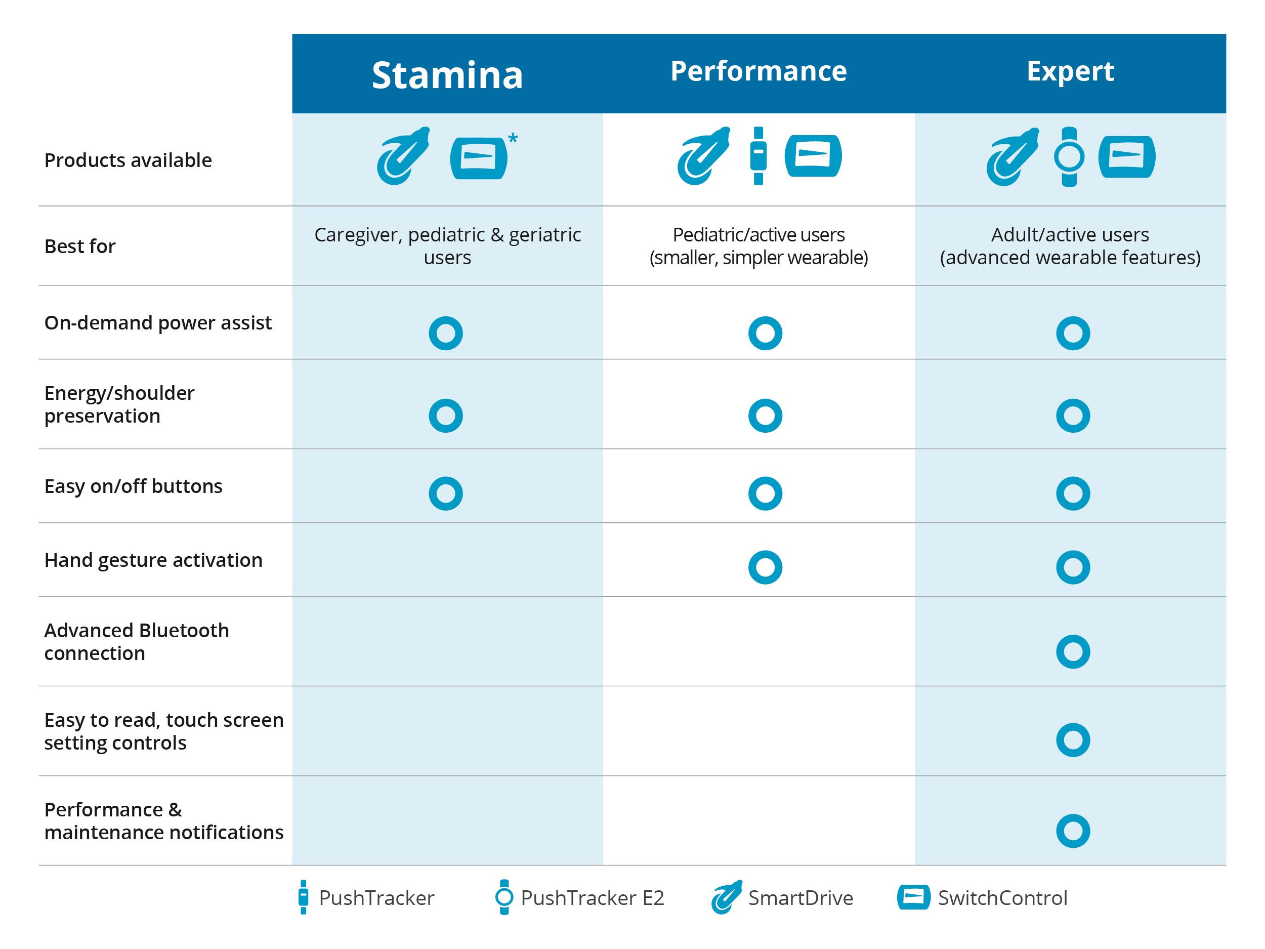Full Chart - Stamina
