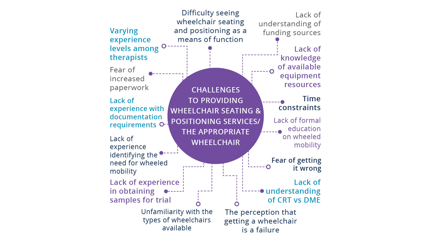 Challenges wheeled mobility